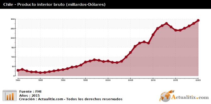 El PIB de Chile crece apenas un 0,5 por ciento en el primer semestre de 2017